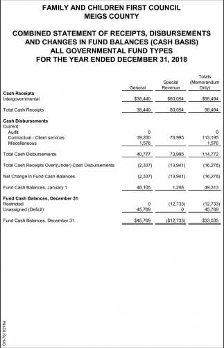 Combined statement of receipts, disbursements and changes in fund balances
